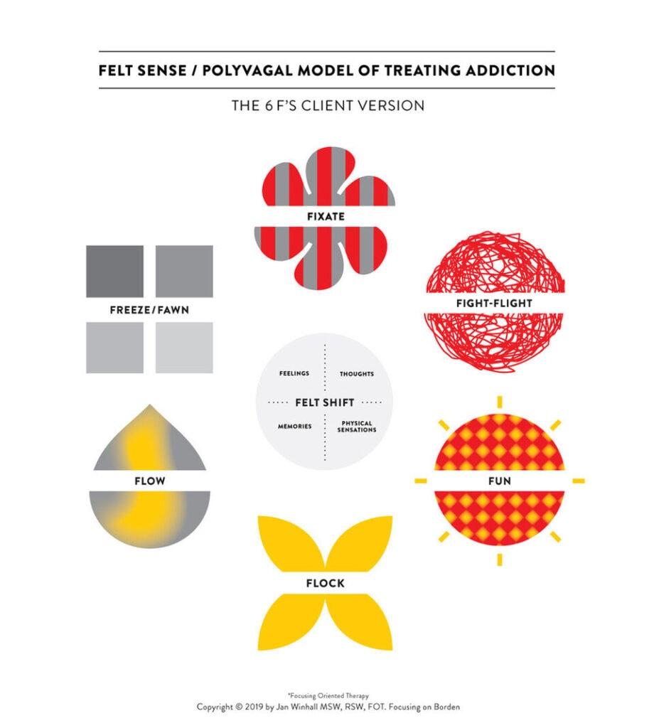 Client Version of the Felt Sense/Polyvagal Model of Treating Addiction